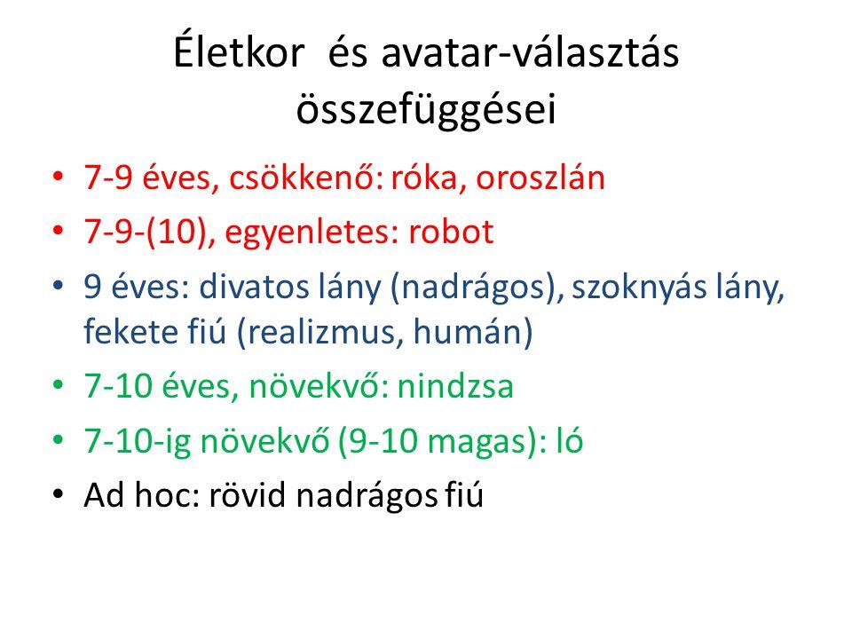 Életkor és avatar-választás összefüggései 7-9 éves, csökkenő: róka, oroszlán 7-9-(10), egyenletes: robot 9 éves: divatos lány (nadrágos), szoknyás lán