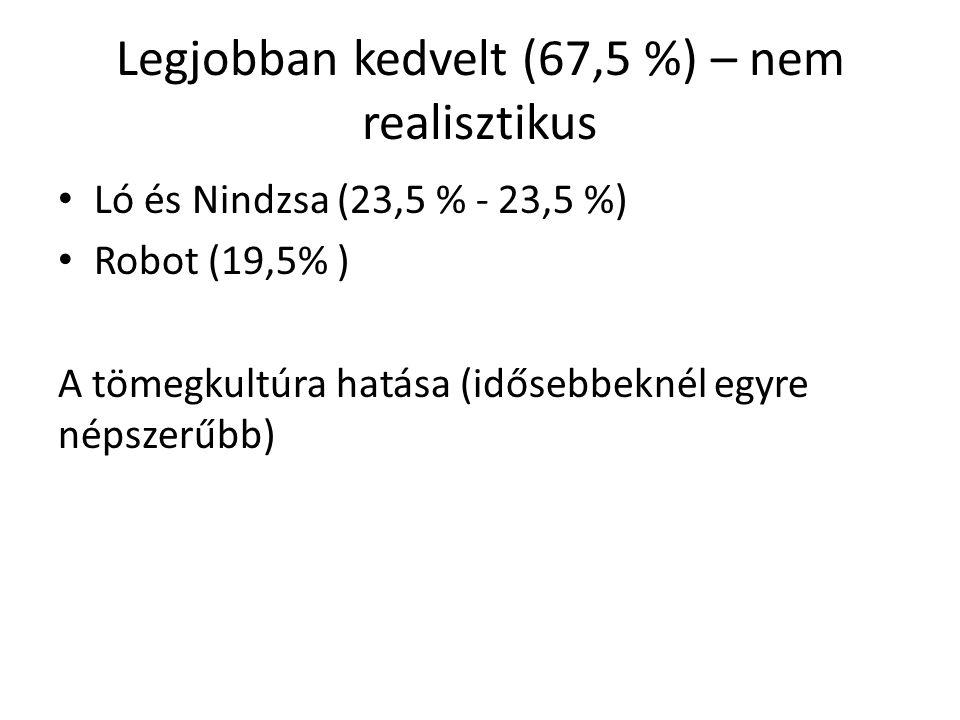 Legjobban kedvelt (67,5 %) – nem realisztikus Ló és Nindzsa (23,5 % - 23,5 %) Robot (19,5% ) A tömegkultúra hatása (idősebbeknél egyre népszerűbb)