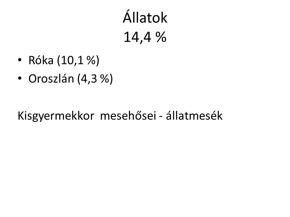 Állatok 14,4 % Róka (10,1 %) Oroszlán (4,3 %) Kisgyermekkor mesehősei - állatmesék