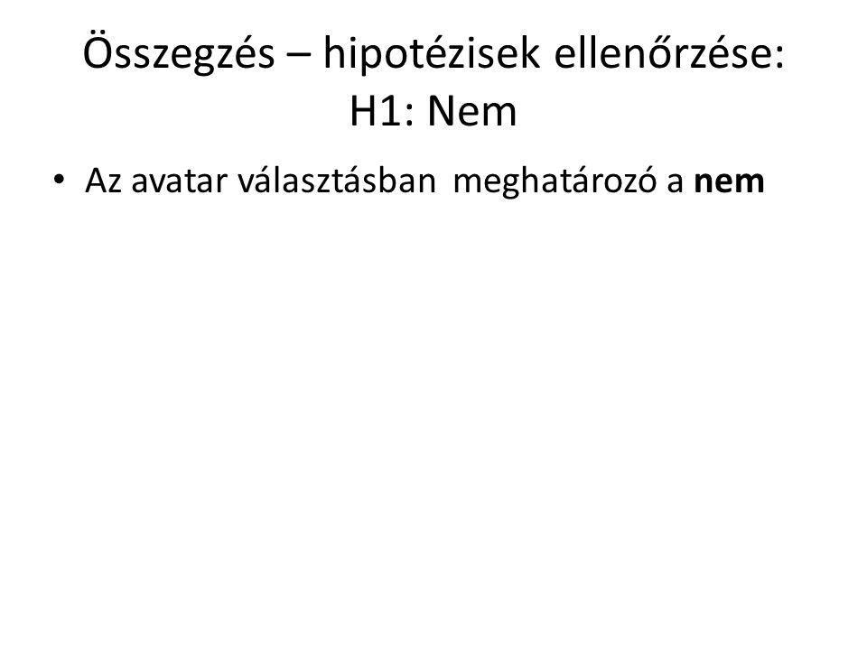 Összegzés – hipotézisek ellenőrzése: H1: Nem Az avatar választásban meghatározó a nem