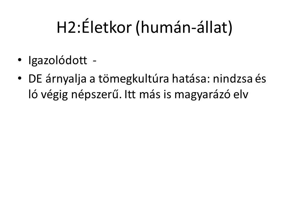 H2:Életkor (humán-állat) Igazolódott - DE árnyalja a tömegkultúra hatása: nindzsa és ló végig népszerű. Itt más is magyarázó elv