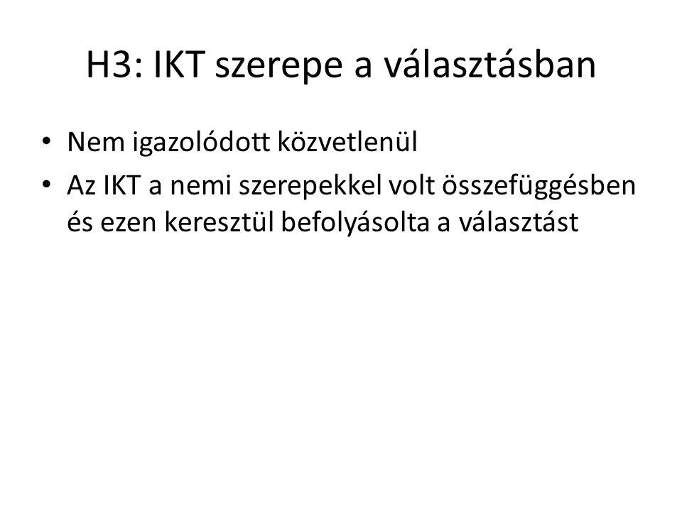 H3: IKT szerepe a választásban Nem igazolódott közvetlenül Az IKT a nemi szerepekkel volt összefüggésben és ezen keresztül befolyásolta a választást