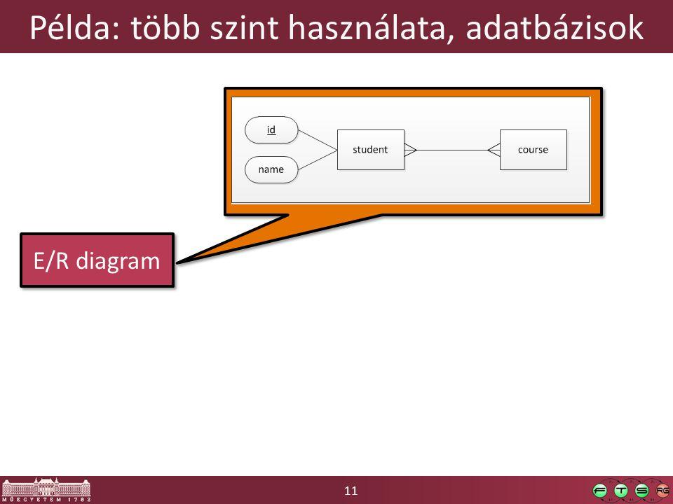 11 Példa: több szint használata, adatbázisok E/R diagram