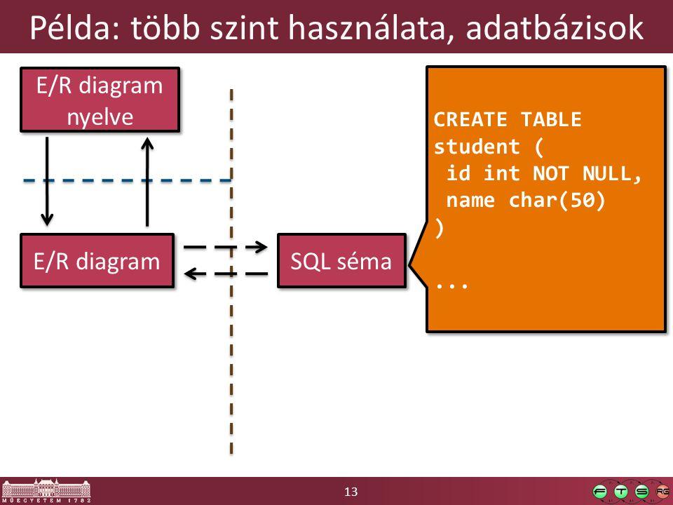 13 Példa: több szint használata, adatbázisok E/R diagram E/R diagram nyelve SQL séma CREATE TABLE student ( id int NOT NULL, name char(50) )... CREATE