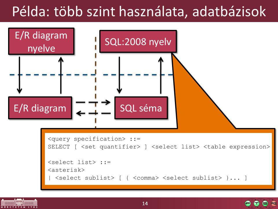 14 Példa: több szint használata, adatbázisok E/R diagram E/R diagram nyelve SQL séma SQL:2008 nyelv