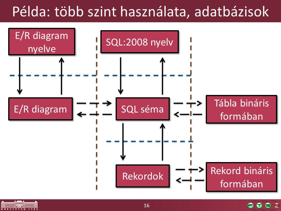 16 Példa: több szint használata, adatbázisok E/R diagram nyelve E/R diagram SQL séma Rekordok Tábla bináris formában Rekord bináris formában SQL:2008