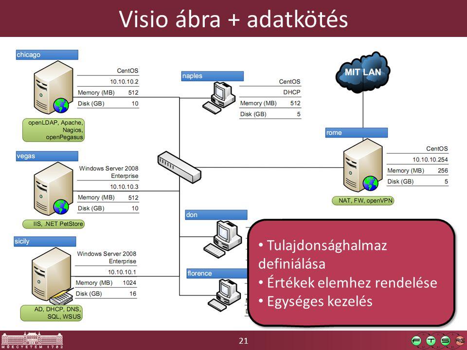 21 Visio ábra + adatkötés Tulajdonsághalmaz definiálása Értékek elemhez rendelése Egységes kezelés Tulajdonsághalmaz definiálása Értékek elemhez rende