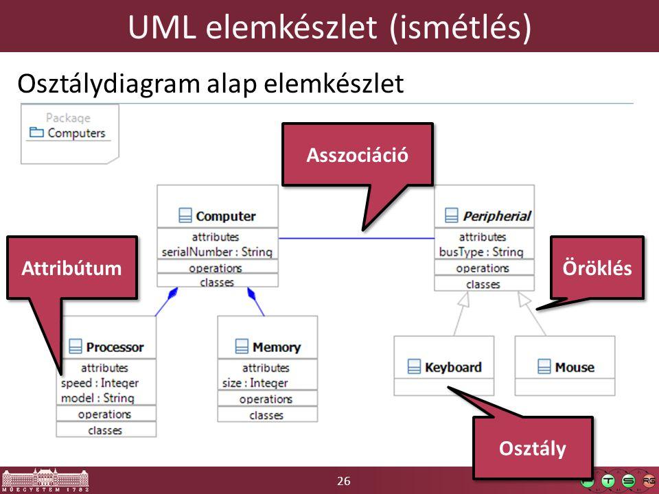 26 UML elemkészlet (ismétlés) Osztálydiagram alap elemkészlet Osztály Asszociáció Attribútum Öröklés