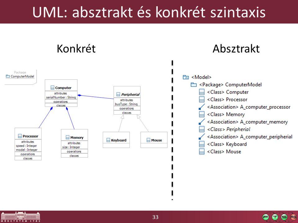 33 UML: absztrakt és konkrét szintaxis KonkrétAbsztrakt
