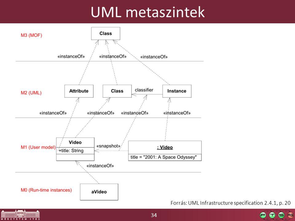 34 UML metaszintek Forrás: UML Infrastructure specification 2.4.1, p. 20