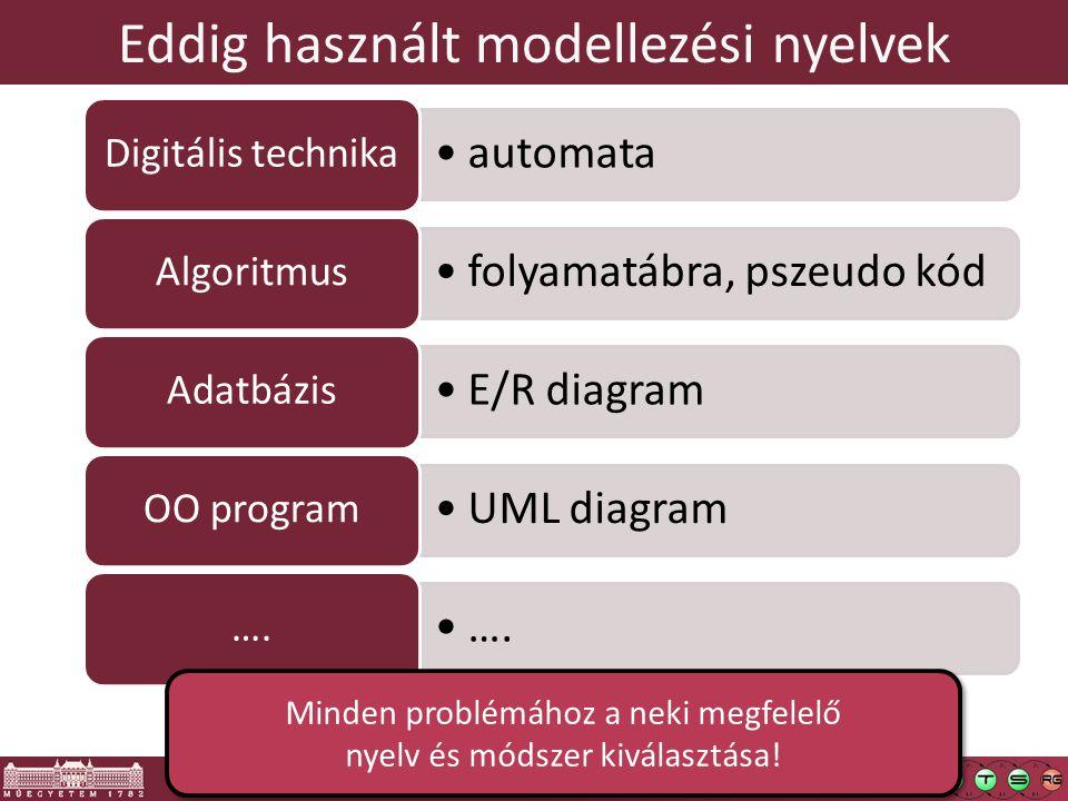 5 Eddig használt modellezési nyelvek automata Digitális technika folyamatábra, pszeudo kód Algoritmus E/R diagram Adatbázis UML diagram OO program ….