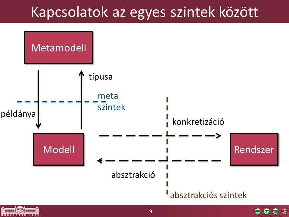 9 Kapcsolatok az egyes szintek között Rendszer Modell absztrakció konkretizáció Metamodell típusa példánya absztrakciós szintek meta szintek