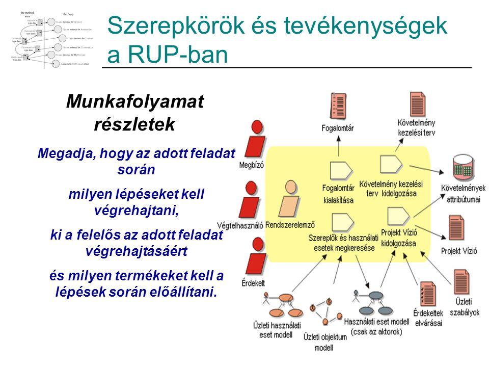 Szerepkörök és tevékenységek a RUP-ban Munkafolyamat részletek Megadja, hogy az adott feladat során milyen lépéseket kell végrehajtani, ki a felelős a