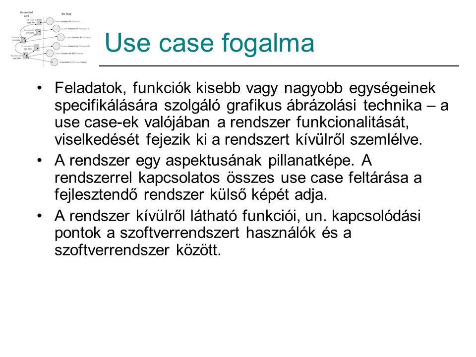 Use case fogalma Feladatok, funkciók kisebb vagy nagyobb egységeinek specifikálására szolgáló grafikus ábrázolási technika – a use case-ek valójában a