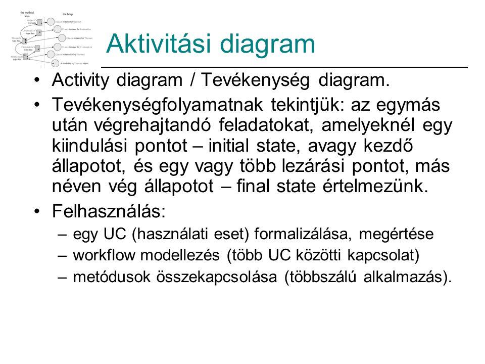 Activity diagram / Tevékenység diagram. Tevékenységfolyamatnak tekintjük: az egymás után végrehajtandó feladatokat, amelyeknél egy kiindulási pontot –