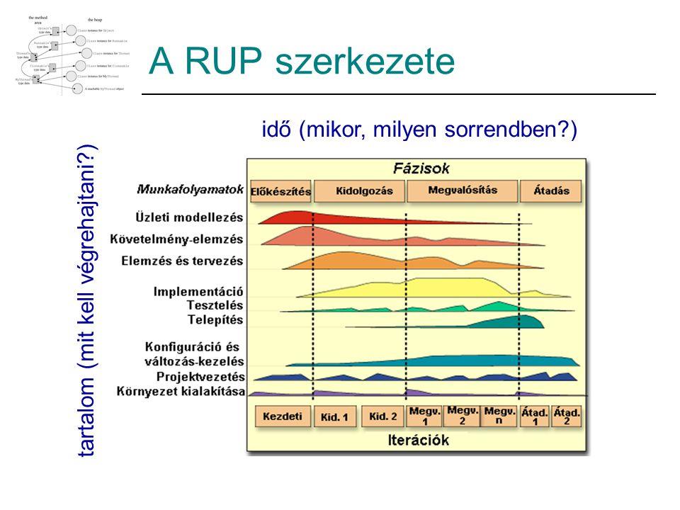 A RUP szerkezete tartalom (mit kell végrehajtani?) idő (mikor, milyen sorrendben?)