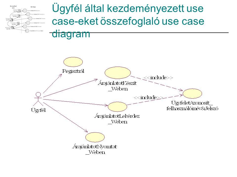 Ügyfél által kezdeményezett use case-eket összefoglaló use case diagram