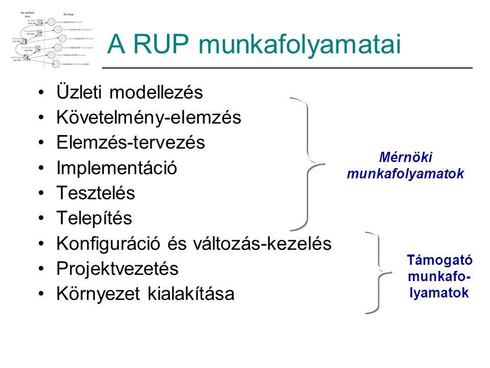 A RUP munkafolyamatai Üzleti modellezés Követelmény-elemzés Elemzés-tervezés Implementáció Tesztelés Telepítés Konfiguráció és változás-kezelés Projektvezetés Környezet kialakítása Mérnöki munkafolyamatok Támogató munkafo- lyamatok