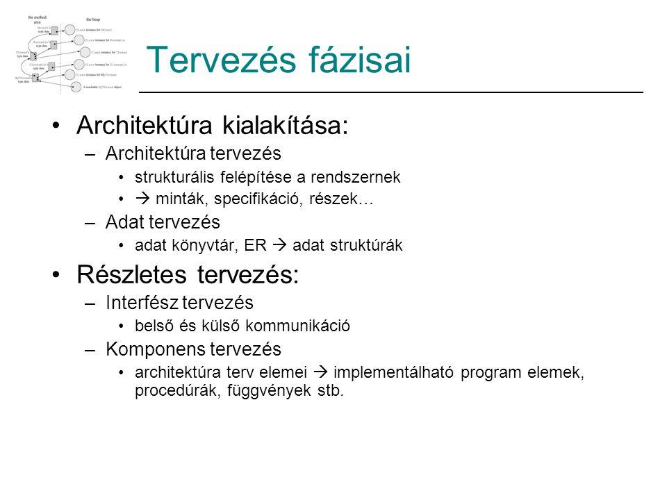 Tervezés fázisai Architektúra kialakítása: –Architektúra tervezés strukturális felépítése a rendszernek  minták, specifikáció, részek… –Adat tervezés