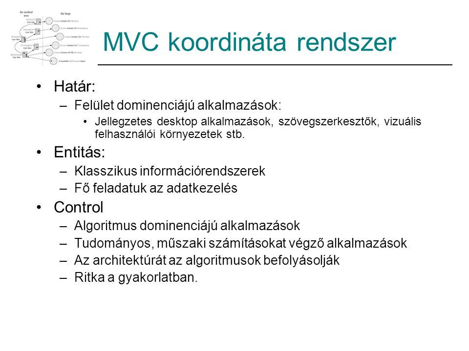 MVC koordináta rendszer Határ: –Felület dominenciájú alkalmazások: Jellegzetes desktop alkalmazások, szövegszerkesztők, vizuális felhasználói környeze