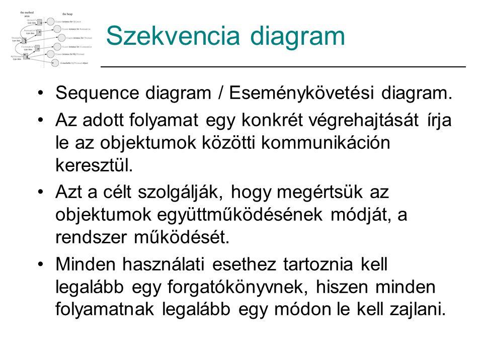 Sequence diagram / Eseménykövetési diagram. Az adott folyamat egy konkrét végrehajtását írja le az objektumok közötti kommunikáción keresztül. Azt a c