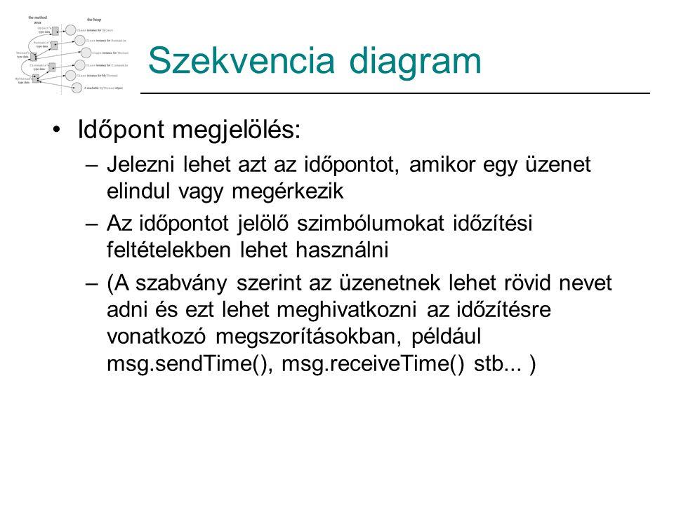 Szekvencia diagram Időpont megjelölés: –Jelezni lehet azt az időpontot, amikor egy üzenet elindul vagy megérkezik –Az időpontot jelölő szimbólumokat időzítési feltételekben lehet használni –(A szabvány szerint az üzenetnek lehet rövid nevet adni és ezt lehet meghivatkozni az időzítésre vonatkozó megszorításokban, például msg.sendTime(), msg.receiveTime() stb...