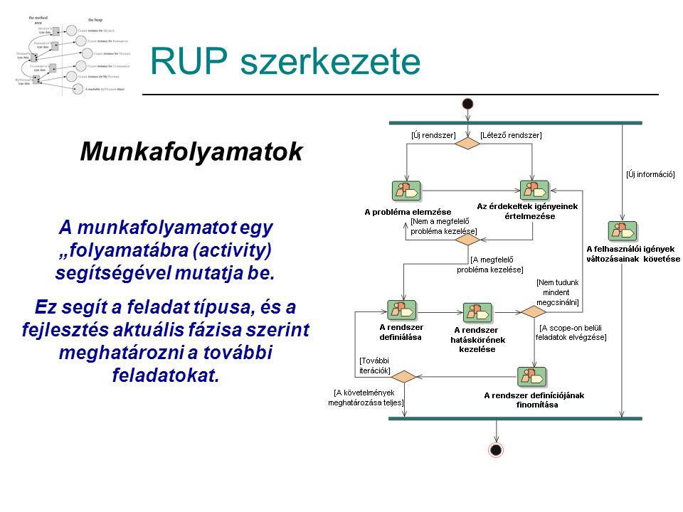 """RUP szerkezete Munkafolyamatok A munkafolyamatot egy """"folyamatábra (activity) segítségével mutatja be. Ez segít a feladat típusa, és a fejlesztés aktu"""