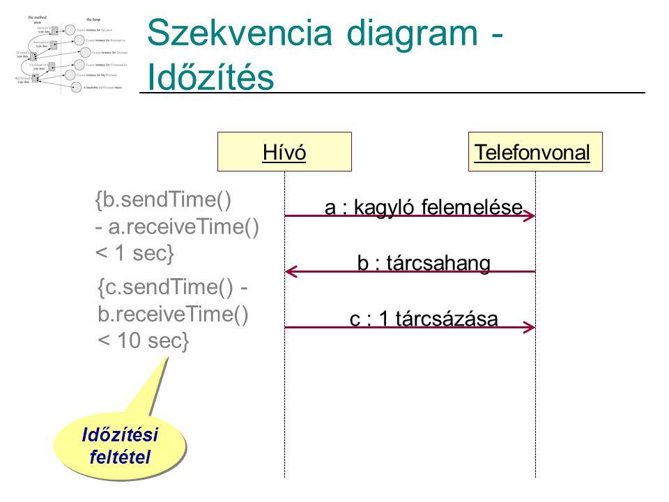 Szekvencia diagram - Időzítés Hívó a : kagyló felemelése Telefonvonal c : 1 tárcsázása b : tárcsahang {b.sendTime() - a.receiveTime() < 1 sec} {c.sendTime() - b.receiveTime() < 10 sec} Időzítési feltétel