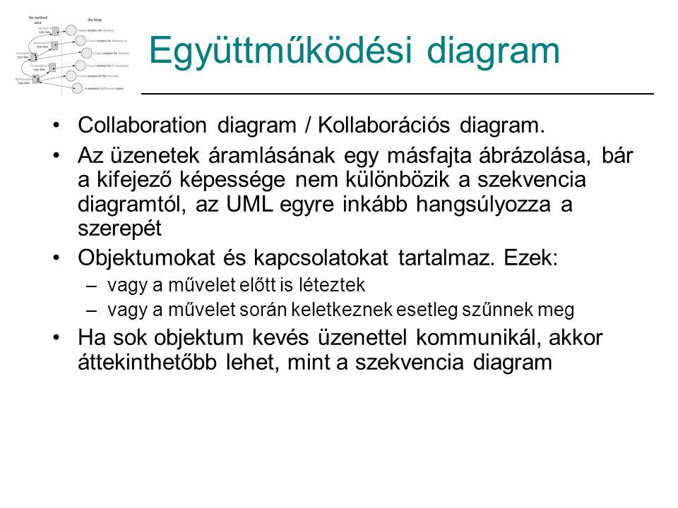 Collaboration diagram / Kollaborációs diagram. Az üzenetek áramlásának egy másfajta ábrázolása, bár a kifejező képessége nem különbözik a szekvencia d