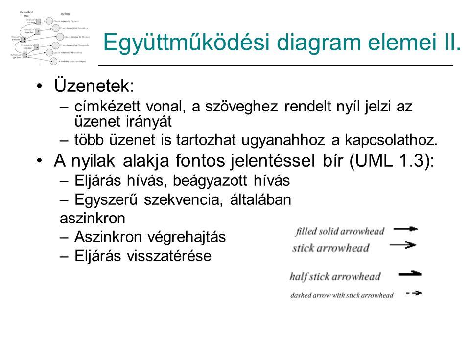 Együttműködési diagram elemei II. Üzenetek: –címkézett vonal, a szöveghez rendelt nyíl jelzi az üzenet irányát –több üzenet is tartozhat ugyanahhoz a