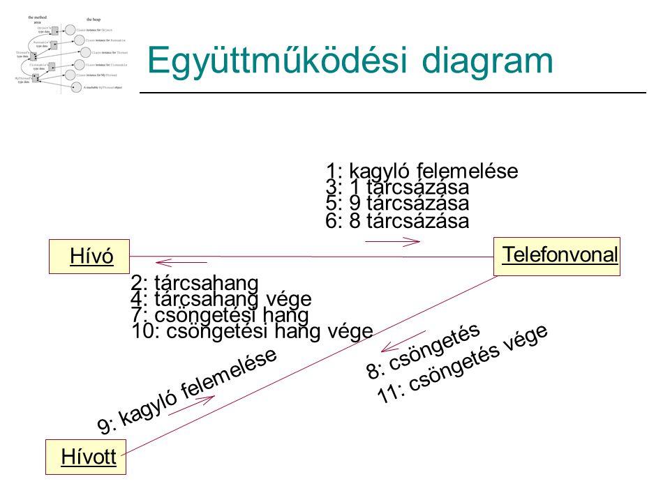 Együttműködési diagram Hívó Telefonvonal Hívott 5: 9 tárcsázása 1: kagyló felemelése 3: 1 tárcsázása 6: 8 tárcsázása 9: kagyló felemelése 2: tárcsahang 4: tárcsahang vége 7: csöngetési hang 10: csöngetési hang vége 8: csöngetés 11: csöngetés vége