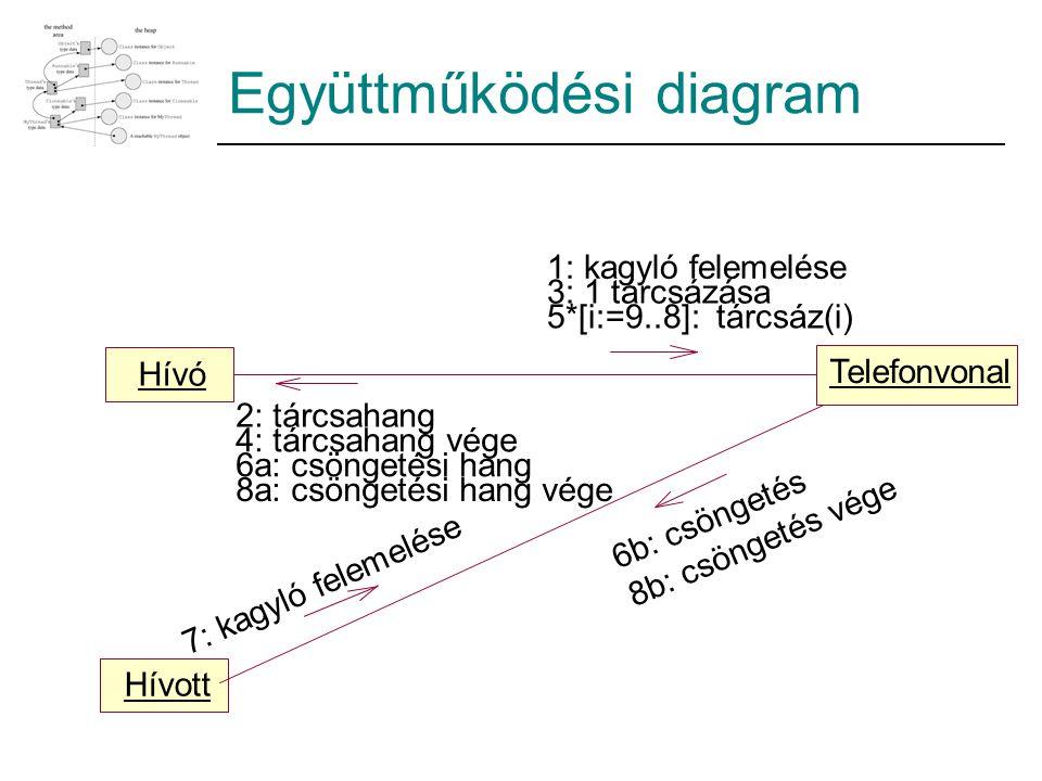 Hívó Telefonvonal Hívott 5*[i:=9..8]: tárcsáz(i) 1: kagyló felemelése 3: 1 tárcsázása 7: kagyló felemelése 2: tárcsahang 4: tárcsahang vége 6a: csönge