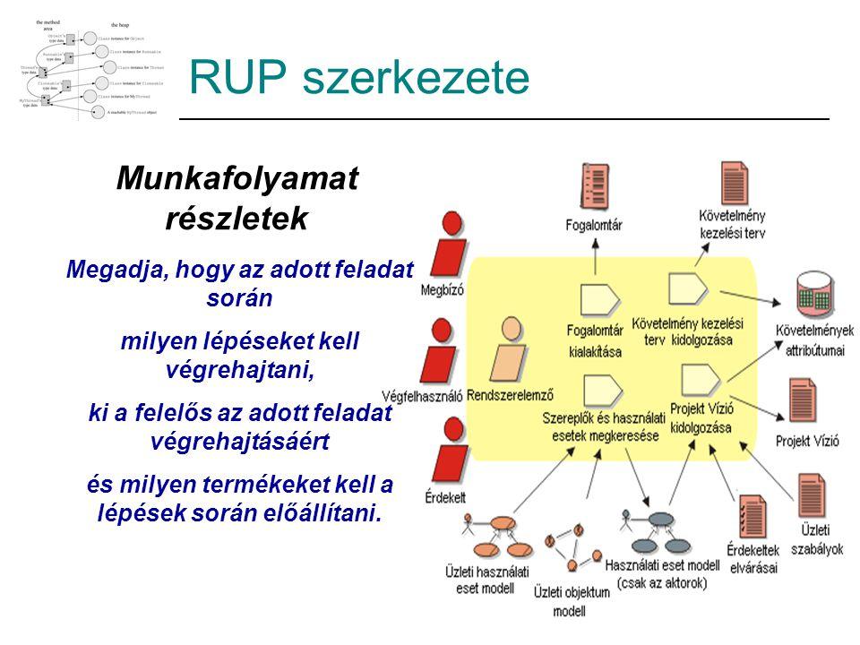 RUP szerkezete Munkafolyamat részletek Megadja, hogy az adott feladat során milyen lépéseket kell végrehajtani, ki a felelős az adott feladat végrehajtásáért és milyen termékeket kell a lépések során előállítani.