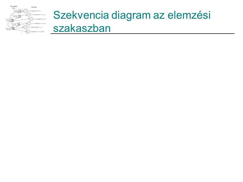 Szekvencia diagram az elemzési szakaszban