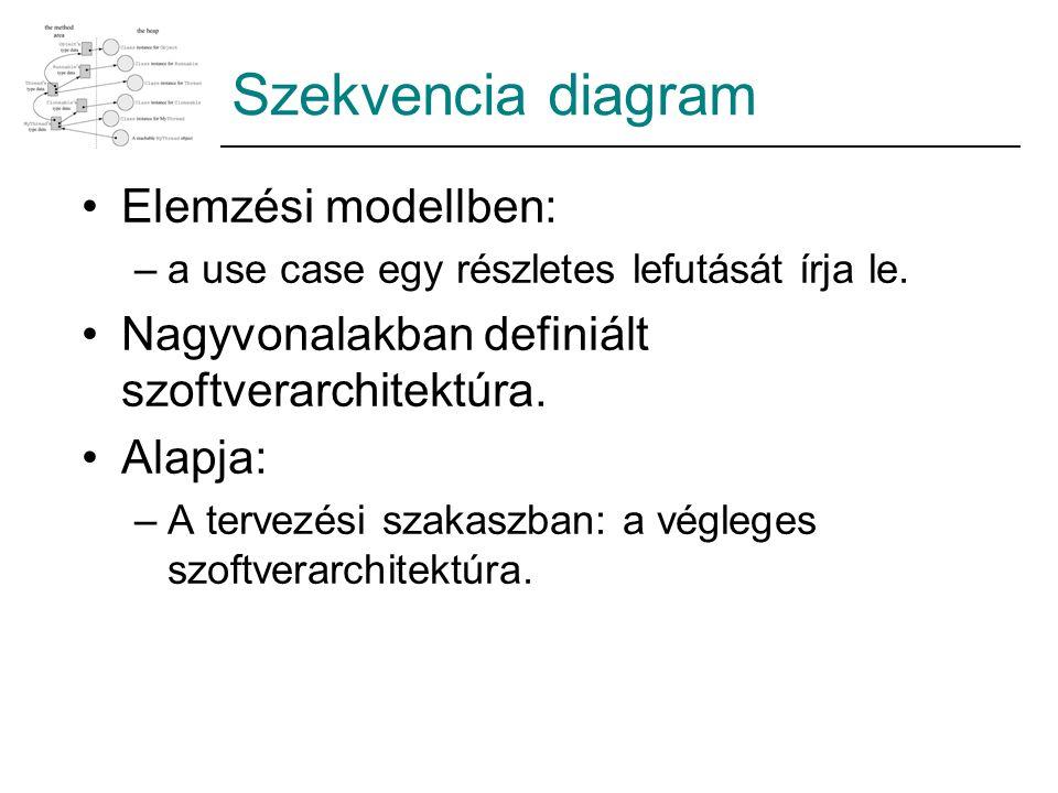 Szekvencia diagram Elemzési modellben: –a use case egy részletes lefutását írja le. Nagyvonalakban definiált szoftverarchitektúra. Alapja: –A tervezés