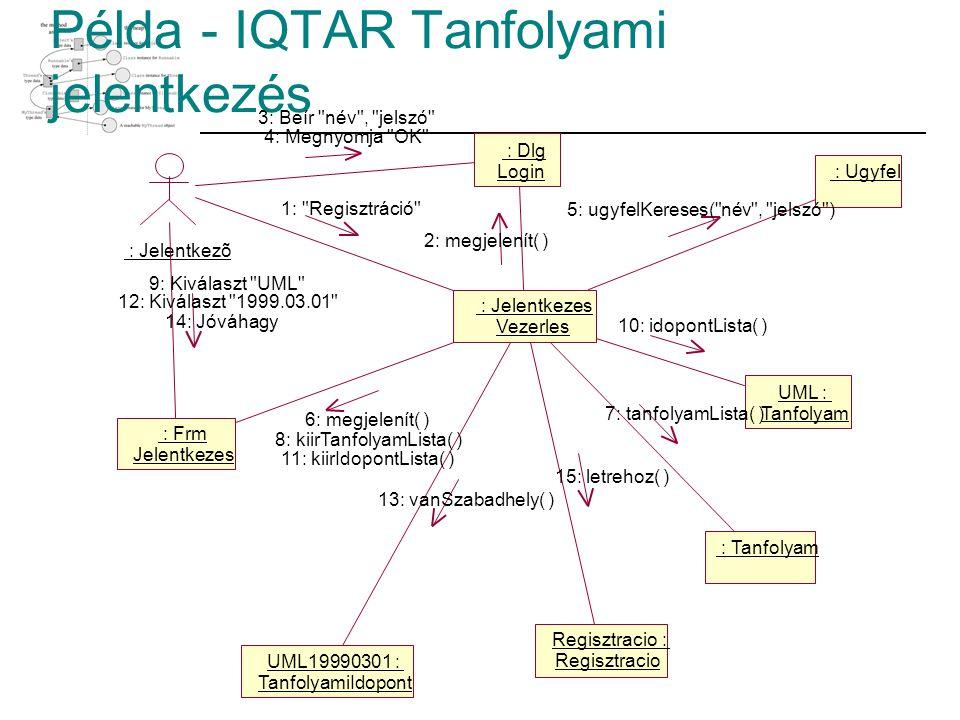 Példa - IQTAR Tanfolyami jelentkezés : Jelentkezõ : Dlg Login : Ugyfel : Frm Jelentkezes : Tanfolyam UML : Tanfolyam UML19990301 : TanfolyamiIdopont :