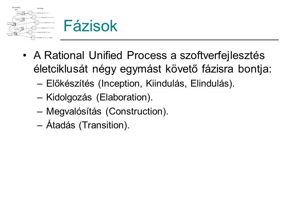 Fázisok A Rational Unified Process a szoftverfejlesztés életciklusát négy egymást követő fázisra bontja: –Előkészítés (Inception, Kiindulás, Elindulás