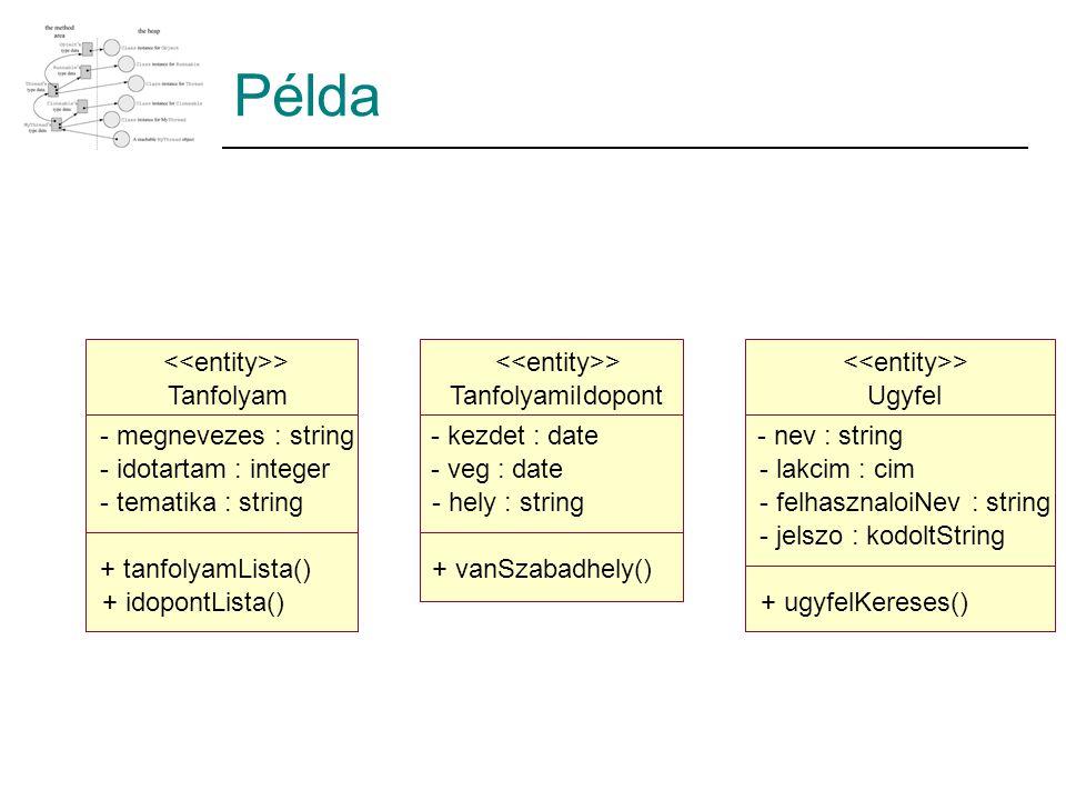 Példa Ugyfel - nev : string - lakcim : cim - felhasznaloiNev : string - jelszo : kodoltString + ugyfelKereses() > TanfolyamiIdopont - kezdet : date - veg : date - hely : string + vanSzabadhely() > Tanfolyam - megnevezes : string - idotartam : integer - tematika : string + tanfolyamLista() + idopontLista() >