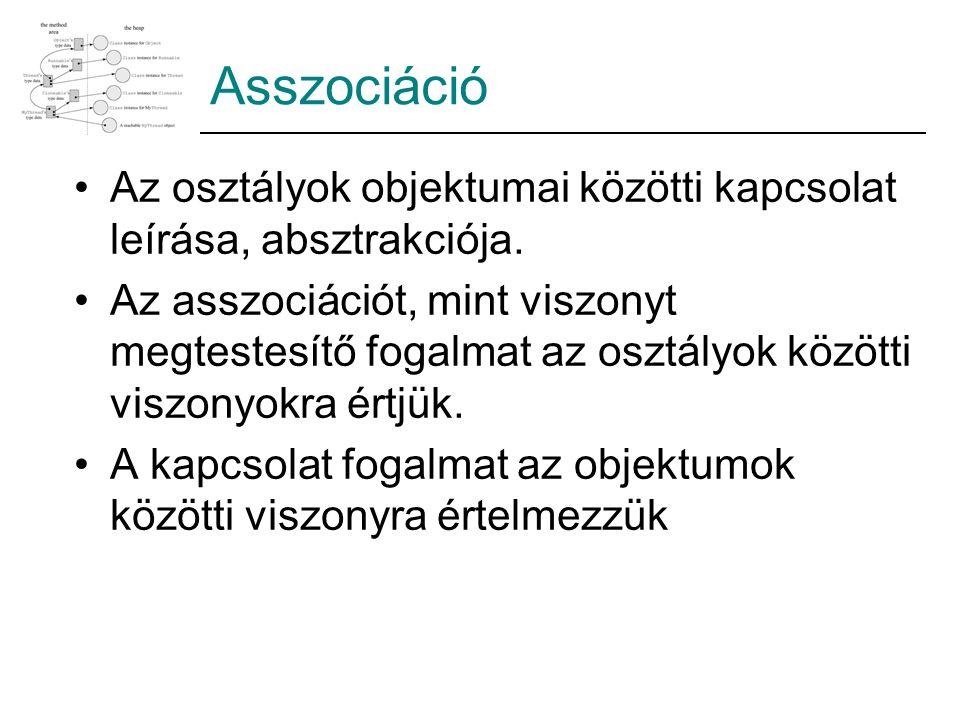 Asszociáció Az osztályok objektumai közötti kapcsolat leírása, absztrakciója.
