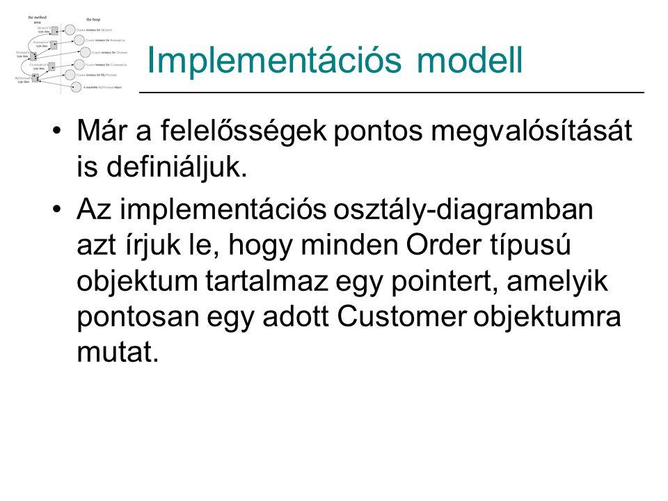 Implementációs modell Már a felelősségek pontos megvalósítását is definiáljuk. Az implementációs osztály-diagramban azt írjuk le, hogy minden Order tí