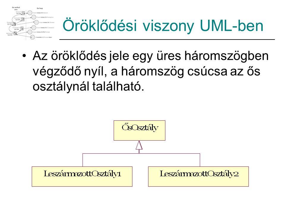 Öröklődési viszony UML-ben Az öröklődés jele egy üres háromszögben végződő nyíl, a háromszög csúcsa az ős osztálynál található.