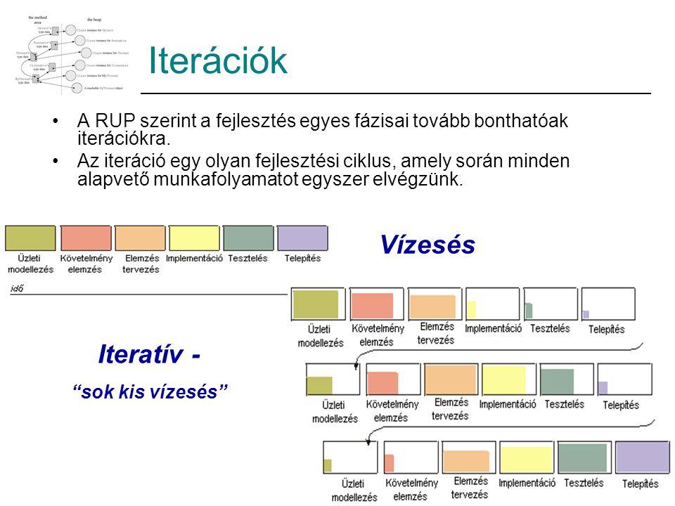 Iterációk A RUP szerint a fejlesztés egyes fázisai tovább bonthatóak iterációkra. Az iteráció egy olyan fejlesztési ciklus, amely során minden alapvet