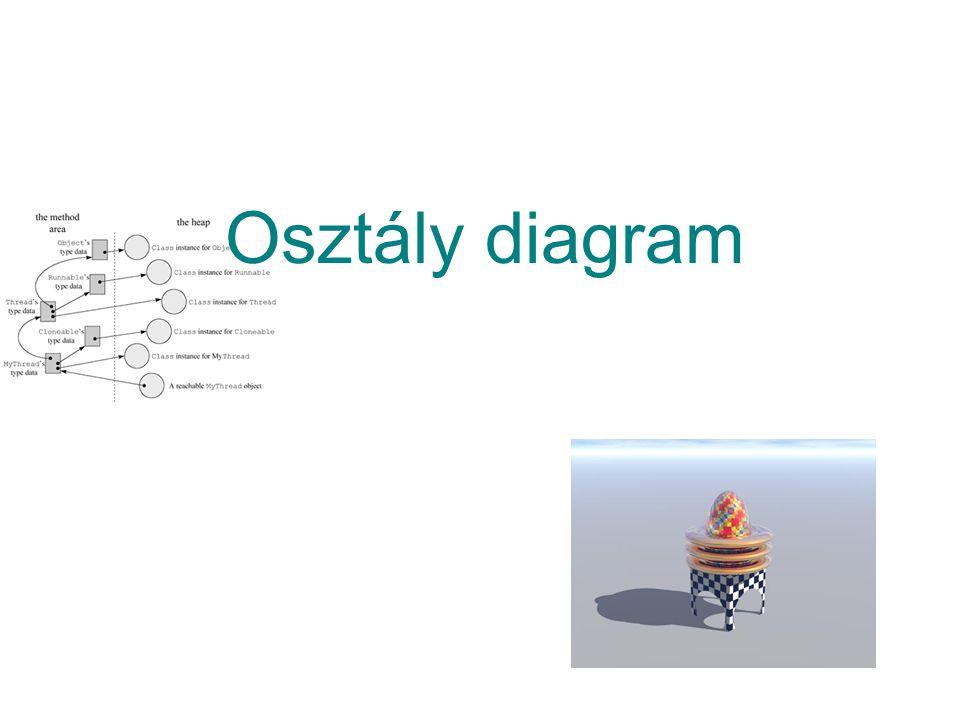 Osztály diagram