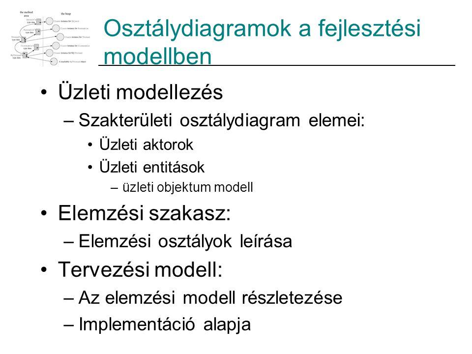 Osztálydiagramok a fejlesztési modellben Üzleti modellezés –Szakterületi osztálydiagram elemei: Üzleti aktorok Üzleti entitások –üzleti objektum model