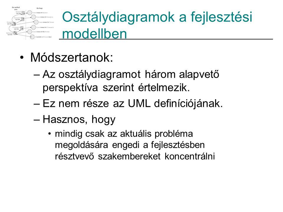 Osztálydiagramok a fejlesztési modellben Módszertanok: –Az osztálydiagramot három alapvető perspektíva szerint értelmezik. –Ez nem része az UML definí