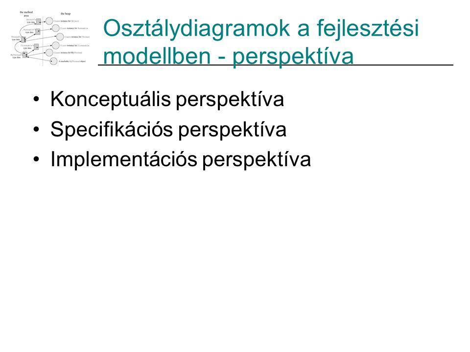 Osztálydiagramok a fejlesztési modellben - perspektíva Konceptuális perspektíva Specifikációs perspektíva Implementációs perspektíva