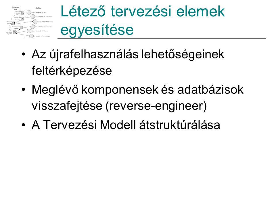 Létező tervezési elemek egyesítése Az újrafelhasználás lehetőségeinek feltérképezése Meglévő komponensek és adatbázisok visszafejtése (reverse-enginee