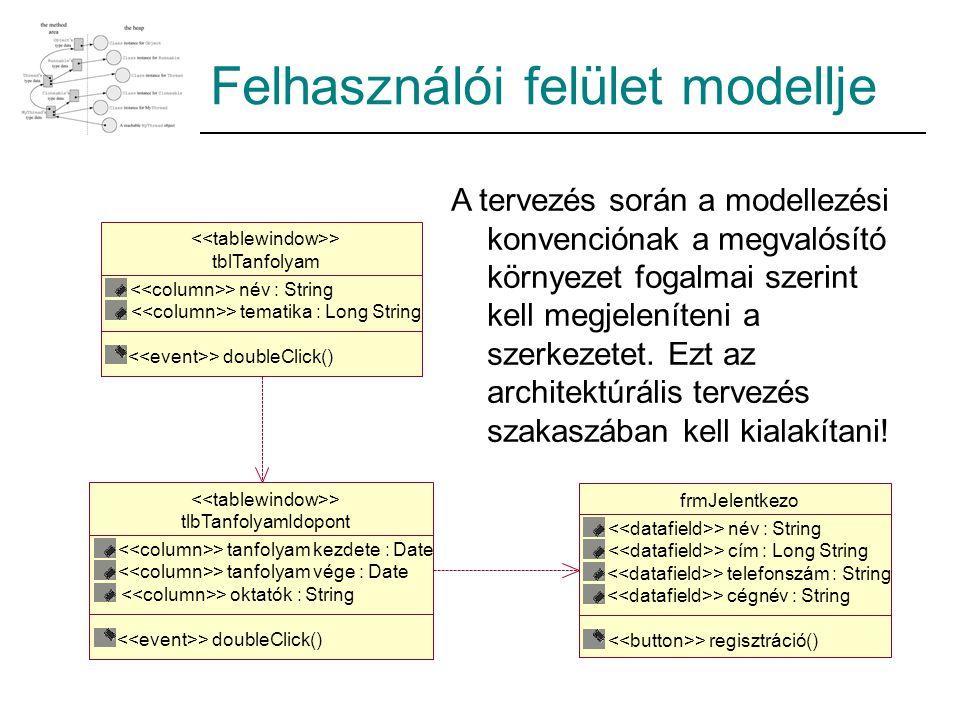 Felhasználói felület modellje A tervezés során a modellezési konvenciónak a megvalósító környezet fogalmai szerint kell megjeleníteni a szerkezetet.