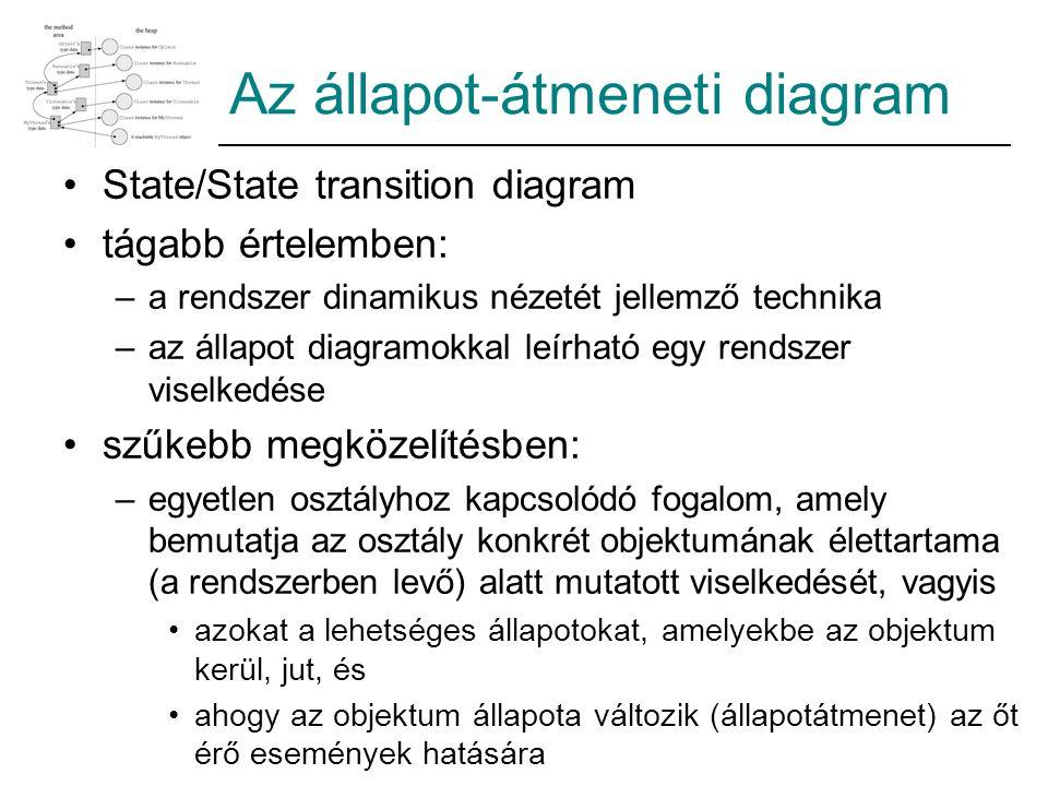 Az állapot-átmeneti diagram State/State transition diagram tágabb értelemben: –a rendszer dinamikus nézetét jellemző technika –az állapot diagramokkal leírható egy rendszer viselkedése szűkebb megközelítésben: –egyetlen osztályhoz kapcsolódó fogalom, amely bemutatja az osztály konkrét objektumának élettartama (a rendszerben levő) alatt mutatott viselkedését, vagyis azokat a lehetséges állapotokat, amelyekbe az objektum kerül, jut, és ahogy az objektum állapota változik (állapotátmenet) az őt érő események hatására