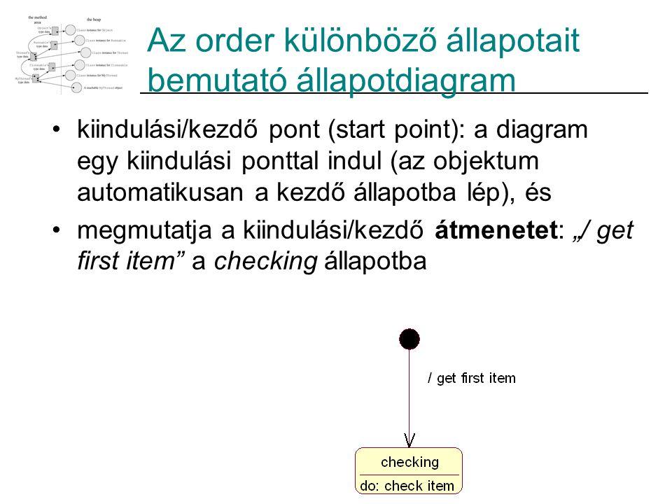 Az order különböző állapotait bemutató állapotdiagram kiindulási/kezdő pont (start point): a diagram egy kiindulási ponttal indul (az objektum automat